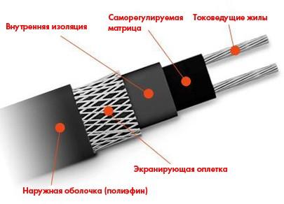 Кабель нагревательный   TSD-17P