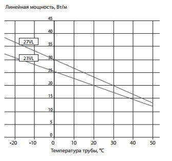 Саморегулирующаяся электрическая нагревательная лента 23VL2-T
