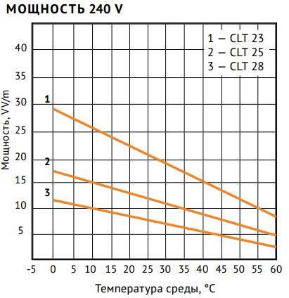 Кабель нагревательный   Nelson CLT28-JT