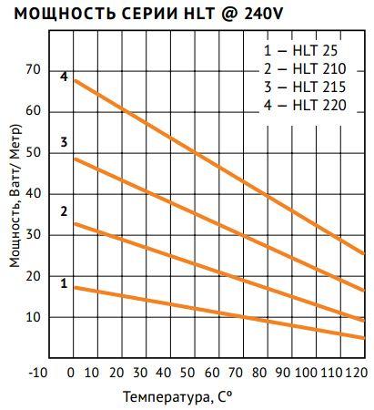 Кабель нагревательный   Nelson HLT 25-J