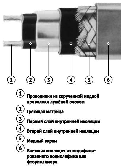 Кабель нагревательный   Nelson SLT-2