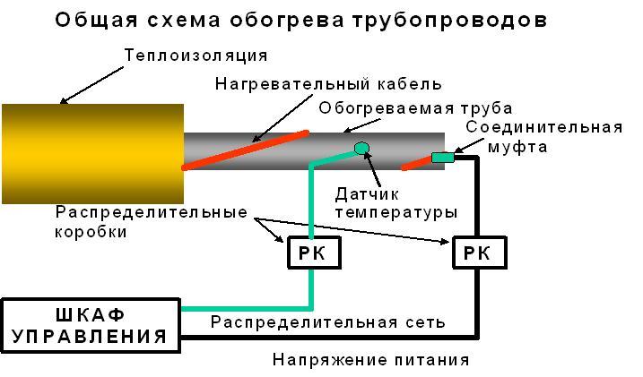 Монтаж кабеля на трубах